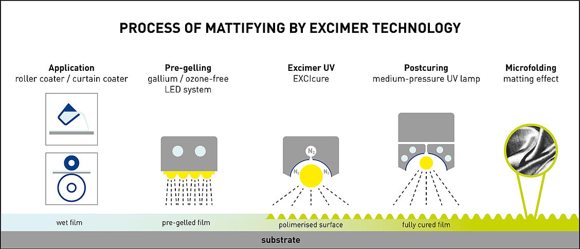 Mattage surface par lampe Excimer